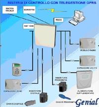 Genial centrali di allarmi radio e fili controllo di - Impianto radio casa ...